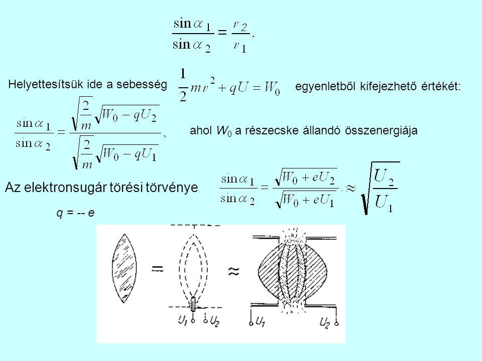 Helyettesítsük ide a sebesség egyenletből kifejezhető értékét: ahol W 0 a részecske állandó összenergiája Az elektronsugár törési törvénye q = -- e
