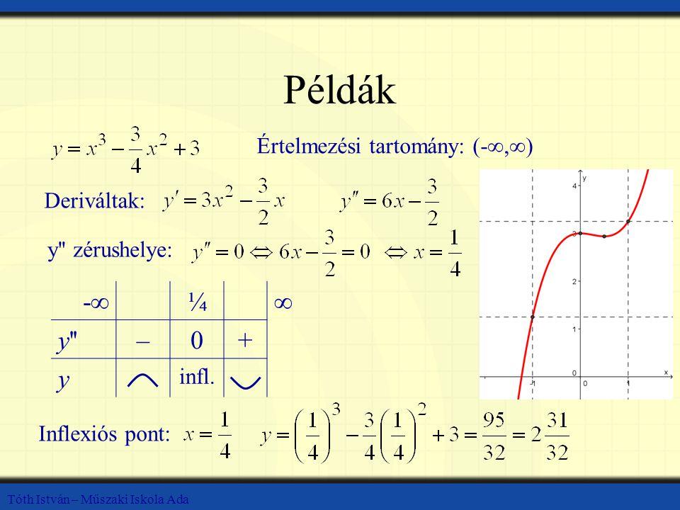 Tóth István – Műszaki Iskola Ada Példák Értelmezési tartomány: (-∞,∞) Deriváltak: y'' zérushelye: -∞-∞¼∞ y''–0+ y infl. Inflexiós pont:
