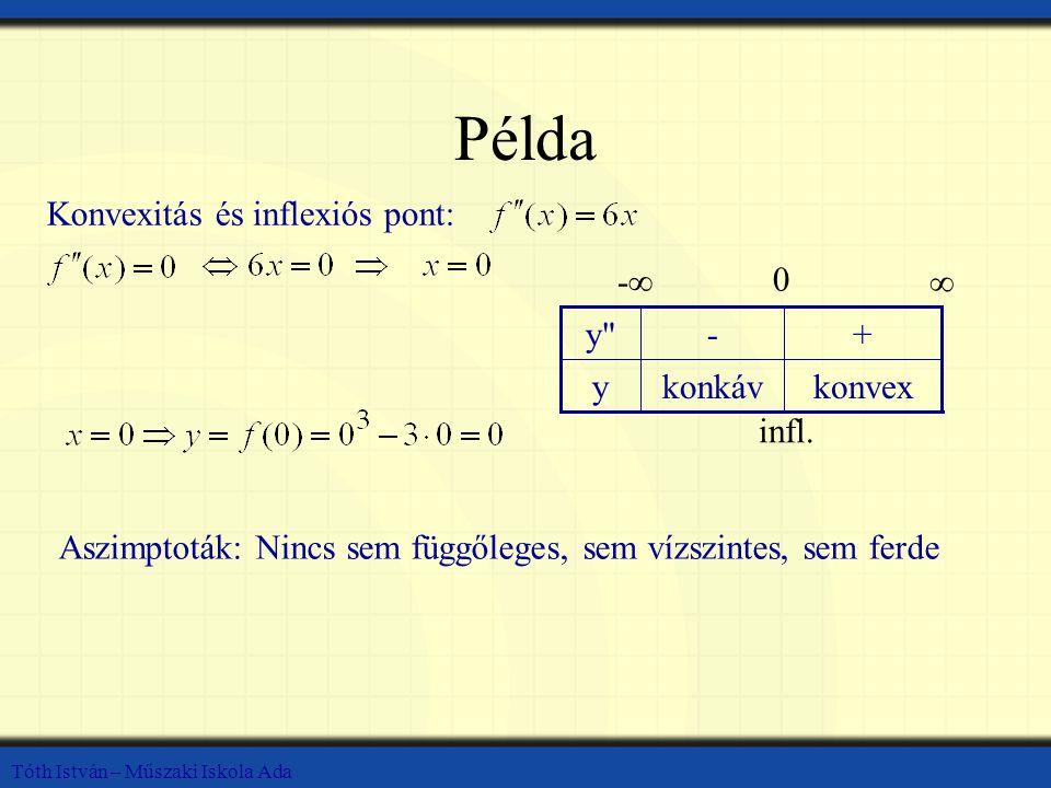 Tóth István – Műszaki Iskola Ada Példa Konvexitás és inflexiós pont: konvexkonkávy +-y y -∞ 0 ∞ infl.