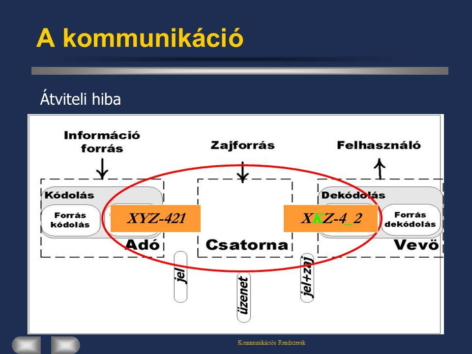 Kommunikációs Rendszerek A kommunikáció Átviteli hiba XYZ-421XKZ-4_2