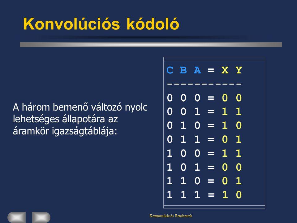 Kommunikációs Rendszerek Konvolúciós kódoló C B A = X Y ----------- 0 0 0 = 0 0 0 0 1 = 1 1 0 1 0 = 1 0 0 1 1 = 0 1 1 0 0 = 1 1 1 0 1 = 0 0 1 1 0 = 0