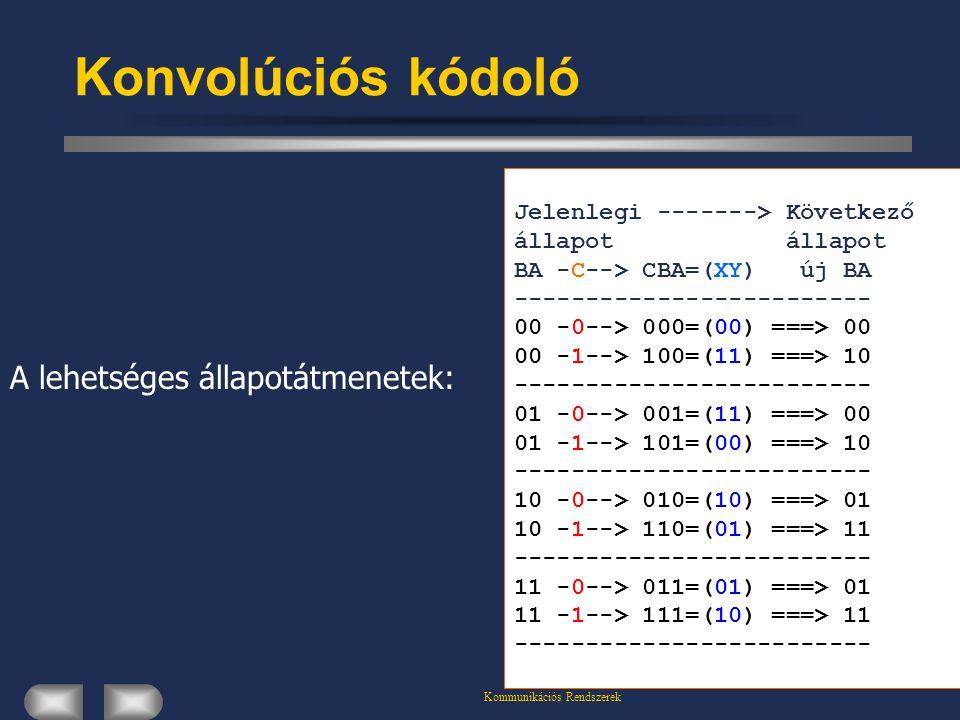 Kommunikációs Rendszerek Konvolúciós kódoló Jelenlegi -------> Következő állapot BA -C--> CBA=(XY) új BA ------------------------- 00 -0--> 000=(00) =