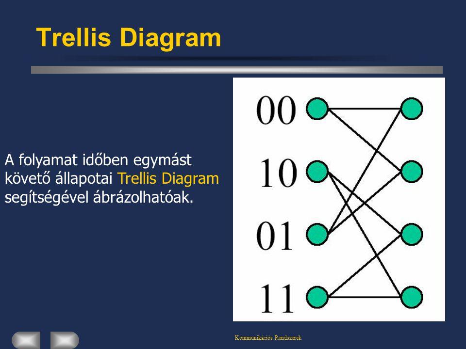 Kommunikációs Rendszerek Trellis Diagram A folyamat időben egymást követő állapotai Trellis Diagram segítségével ábrázolhatóak.