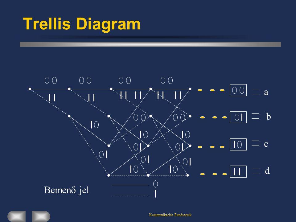 Kommunikációs Rendszerek Trellis Diagram b c d a Bemenő jel