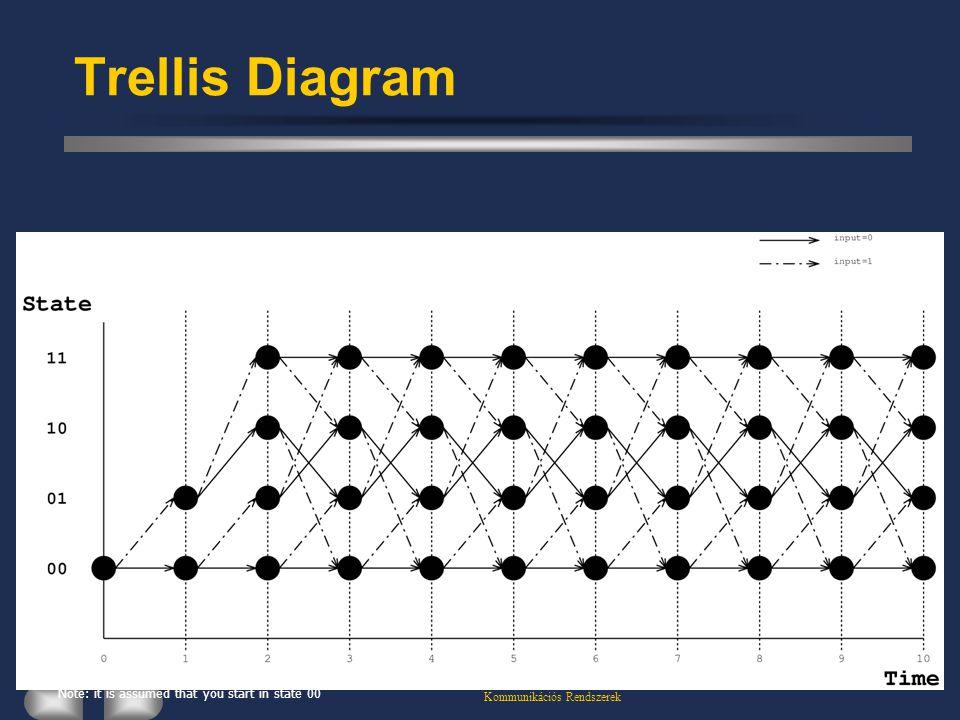 Kommunikációs Rendszerek Trellis Diagram Note: it is assumed that you start in state 00