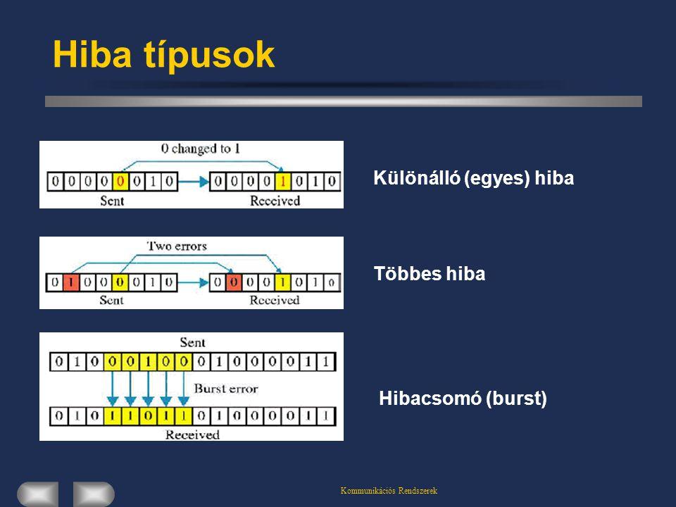 Kommunikációs Rendszerek Ciklikus kódolás (CRC) A CRC kód jelez minden páratlan súlyú hibát.