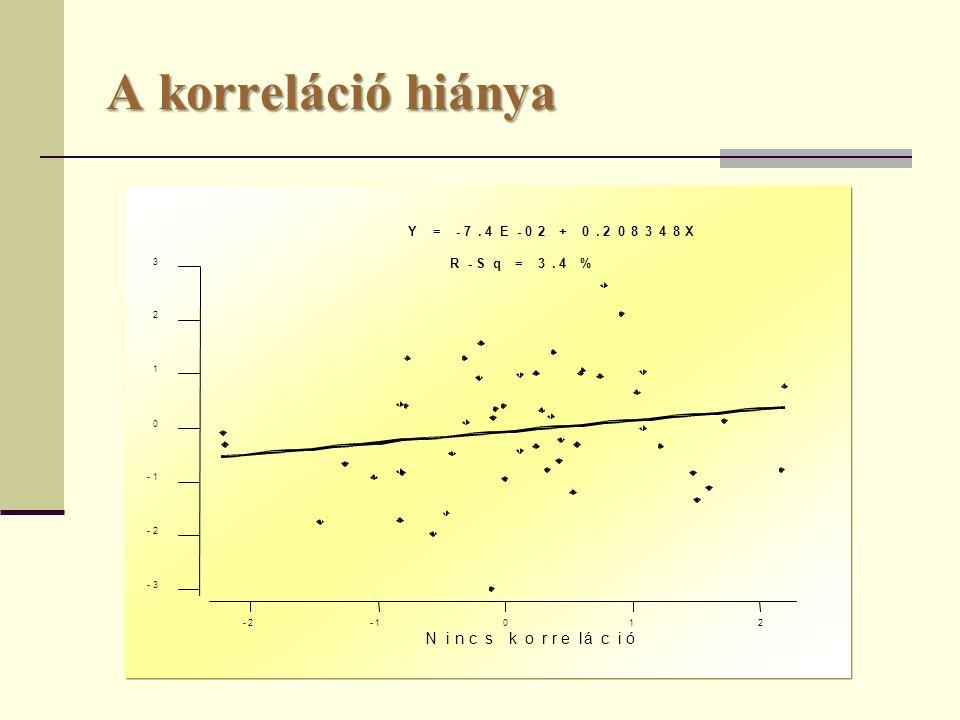 A korreláció hiánya -2-1 0 1 2 -3 -2 -1 0 1 2 3 Nincs korreláció Y = -7.4E-02 + 0.208348X R-Sq = 3.4 %