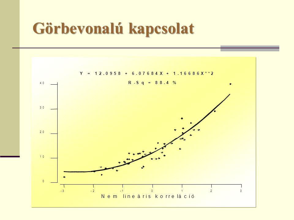 Görbevonalú kapcsolat -3-2-1 0 1 2 3 0 10 20 30 40 Nem lineáris korreláció Y = 12.0958 + 6.07684X + 1.16686X**2 R-Sq = 88.4 %