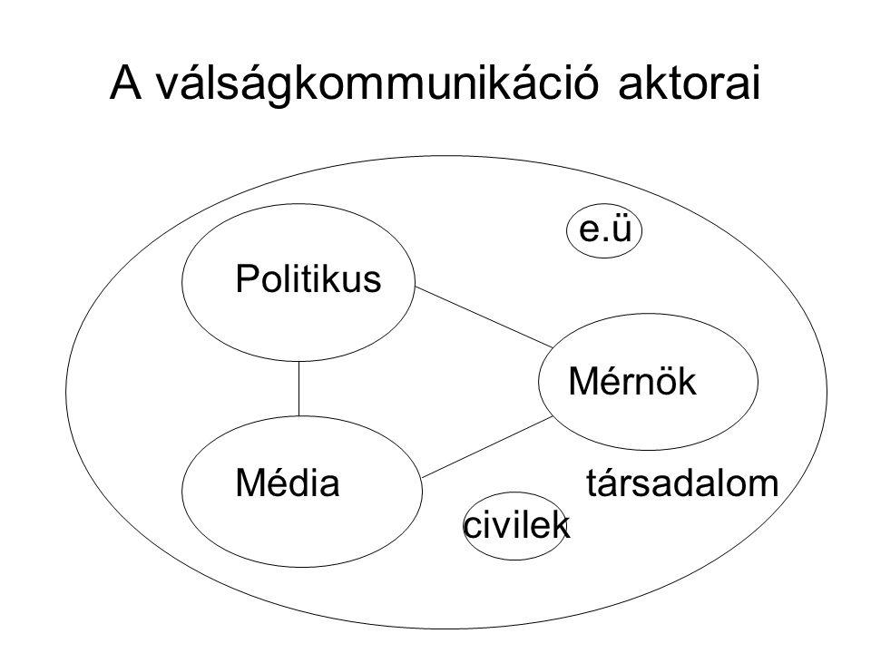 A válságkommunikáció aktorai e.ü Politikus Mérnök Média társadalom civilek