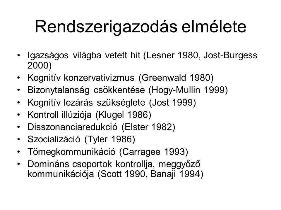 Rendszerigazodás elmélete Igazságos világba vetett hit (Lesner 1980, Jost-Burgess 2000) Kognitív konzervativizmus (Greenwald 1980) Bizonytalanság csökkentése (Hogy-Mullin 1999) Kognitív lezárás szükséglete (Jost 1999) Kontroll illúziója (Klugel 1986) Disszonanciaredukció (Elster 1982) Szocializáció (Tyler 1986) Tömegkommunikáció (Carragee 1993) Domináns csoportok kontrollja, meggyőző kommunikációja (Scott 1990, Banaji 1994)