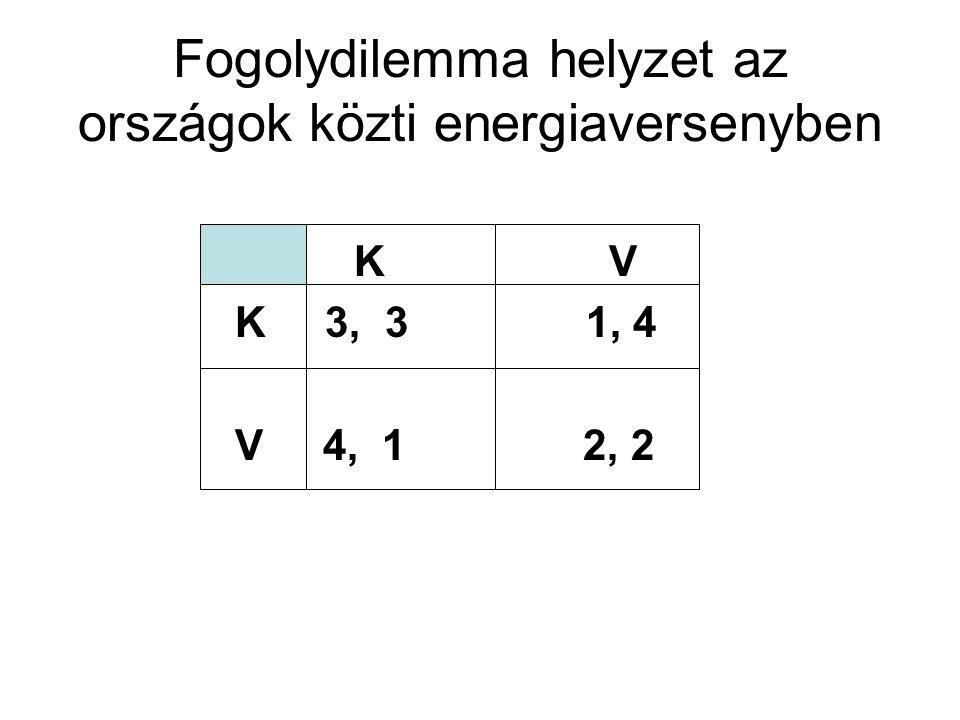Fogolydilemma helyzet az országok közti energiaversenyben K V K 3, 3 1, 4 V 4, 1 2, 2