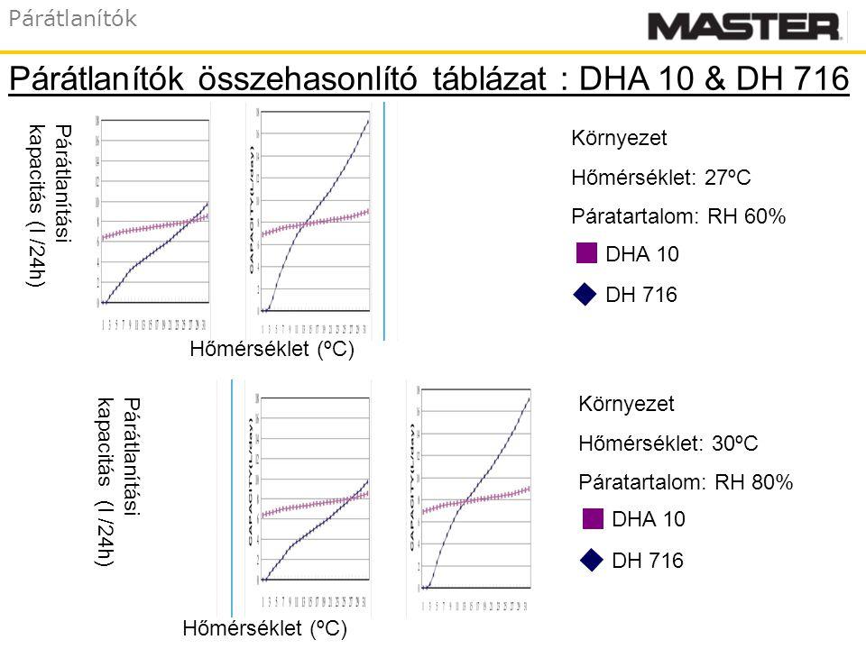 Párátlanítók Hőmérséklet (ºC) Párátlanításikapacitás (l /24h) Hőmérséklet (ºC) Környezet Hőmérséklet: 27ºC Páratartalom: RH 60% Környezet Hőmérséklet: 30ºC Páratartalom: RH 80% DHA 10 DH 716 DHA 10 DH 716 Párátlanítók összehasonlító táblázat : DHA 10 & DH 716