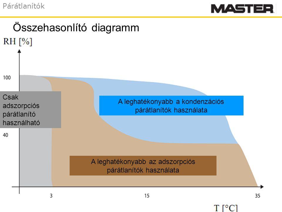 Párátlanítók Összehasonlító diagramm A leghatékonyabb a kondenzációs párátlanítók használata Csak adszorpciós párátlanító használható A leghatékonyabb az adszorpciós párátlanítók használata