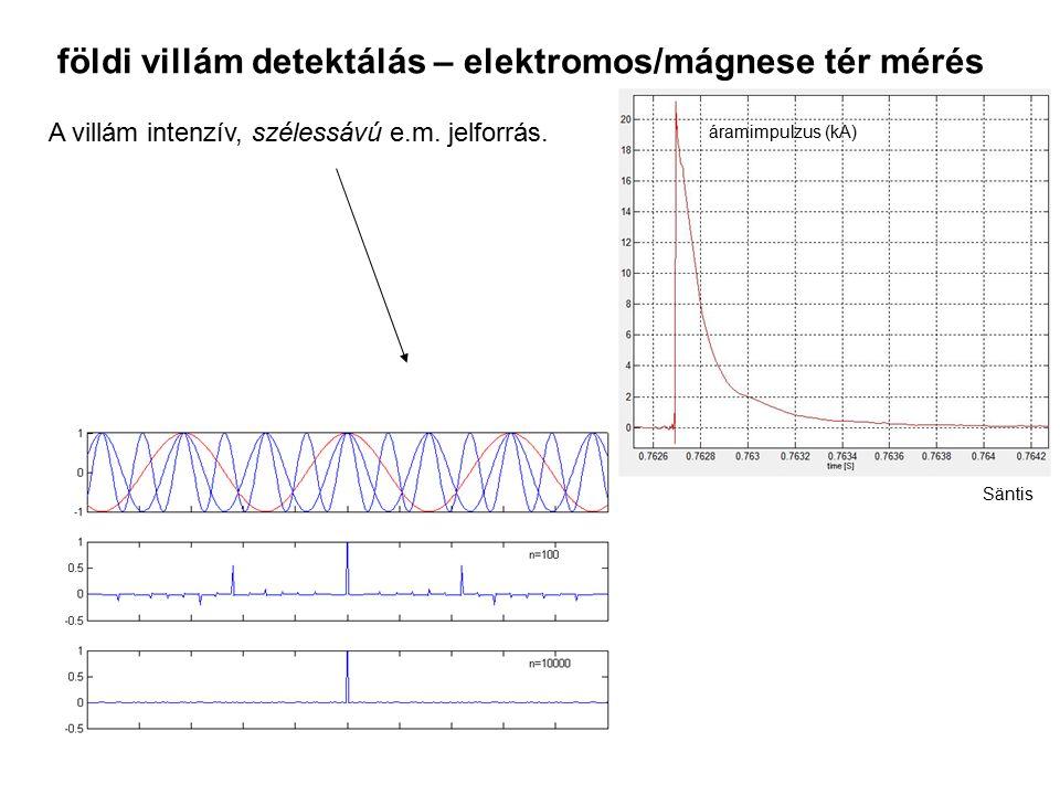földi villám detektálás – elektromos/mágnese tér mérés áramimpulzus (kA) Säntis