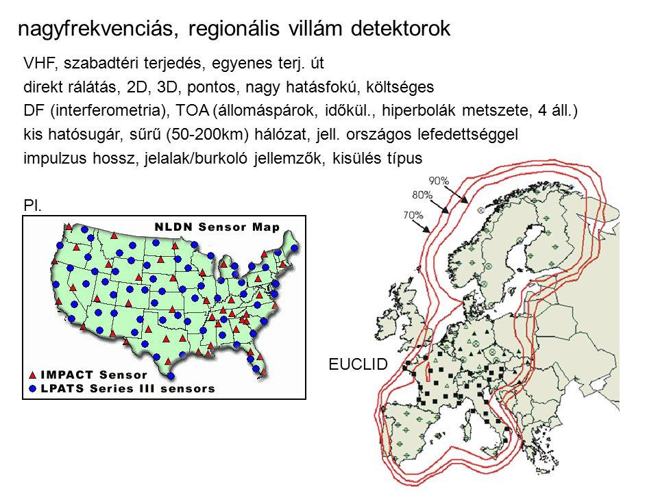 nagyfrekvenciás, regionális villám detektorok VHF, szabadtéri terjedés, egyenes terj.