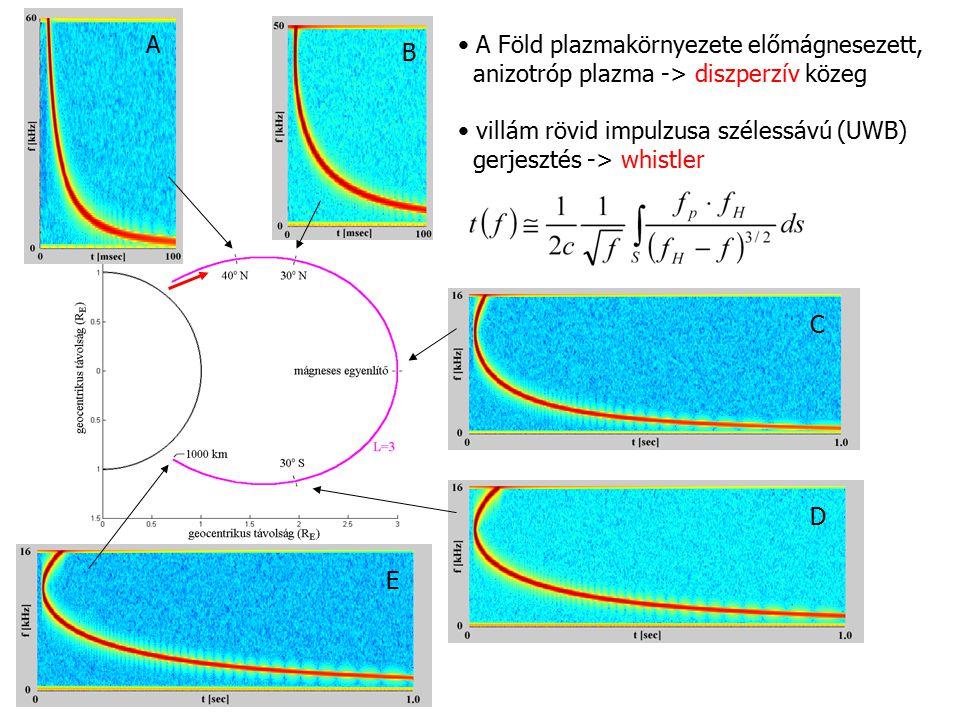 A B C E D A Föld plazmakörnyezete előmágnesezett, anizotróp plazma -> diszperzív közeg villám rövid impulzusa szélessávú (UWB) gerjesztés -> whistler