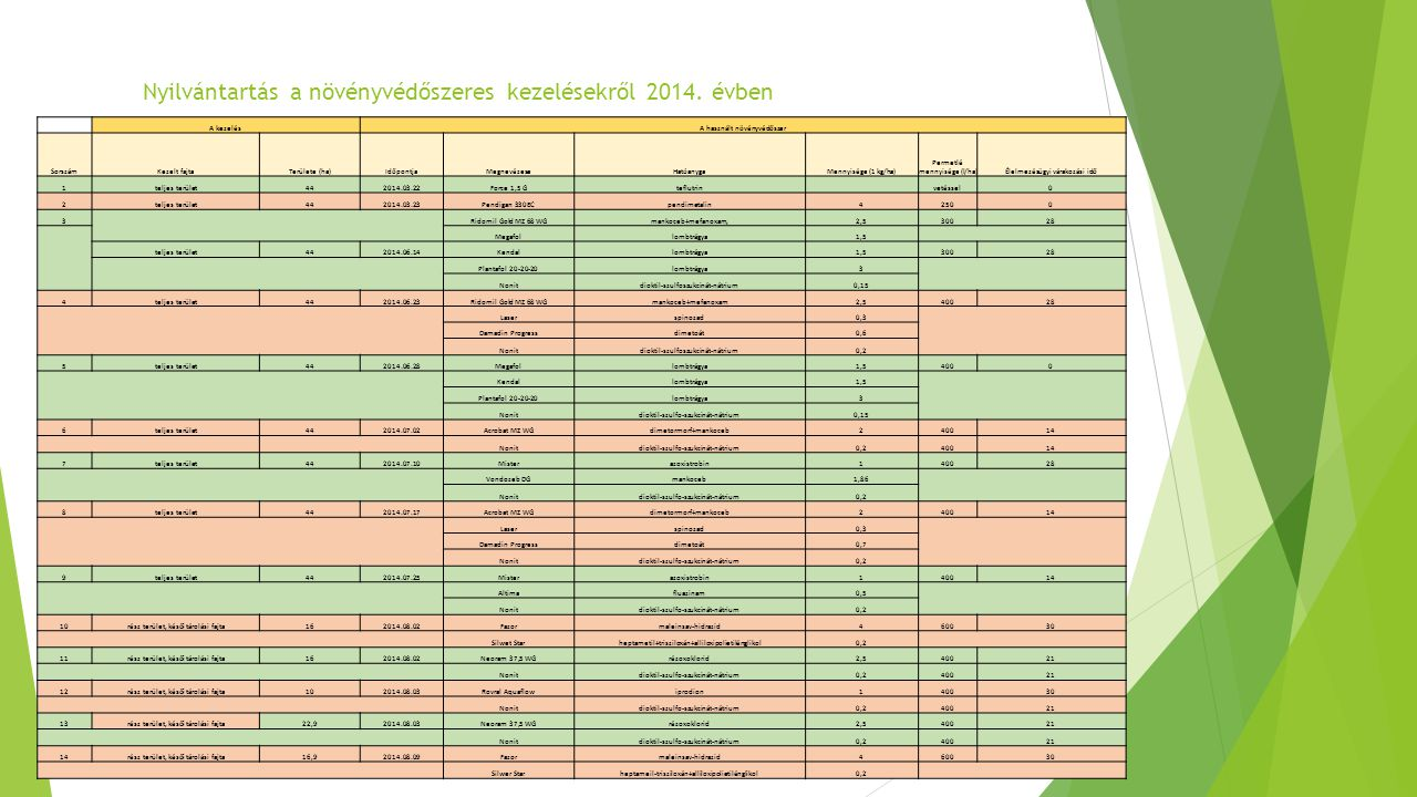 Nyilvántartás a növényvédőszeres kezelésekről 2014. évben A kezelésA használt növényvédőszer SorszámKezelt fajtaTerülete (ha)IdőpontjaMegnevézeseHatóa