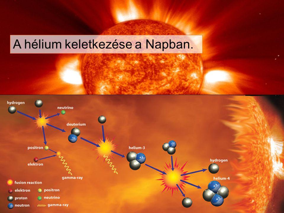A hélium keletkezése a Napban.