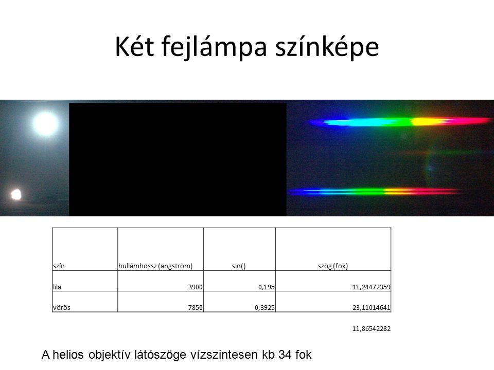 Két fejlámpa színképe színhullámhossz (angström)sin()szög (fok) lila39000,19511,24472359 vörös78500,392523,11014641 11,86542282 A helios objektív látó
