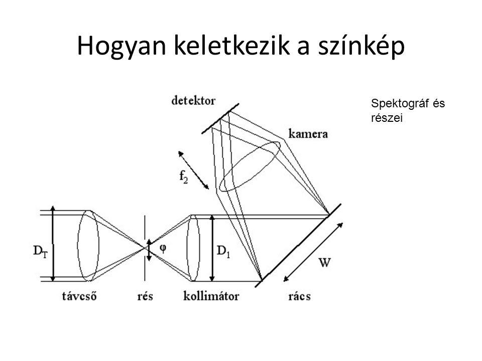 Spektográf és részei