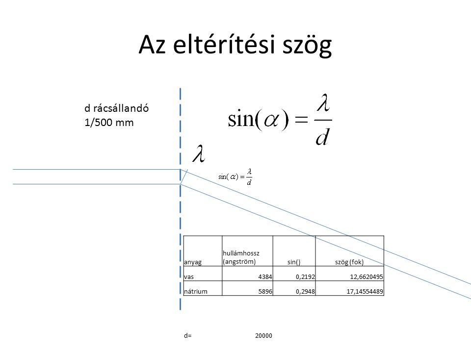 Az eltérítési szög d rácsállandó 1/500 mm anyag hullámhossz (angström)sin()szög (fok) vas43840,219212,6620495 nátrium58960,294817,14554489 d=20000