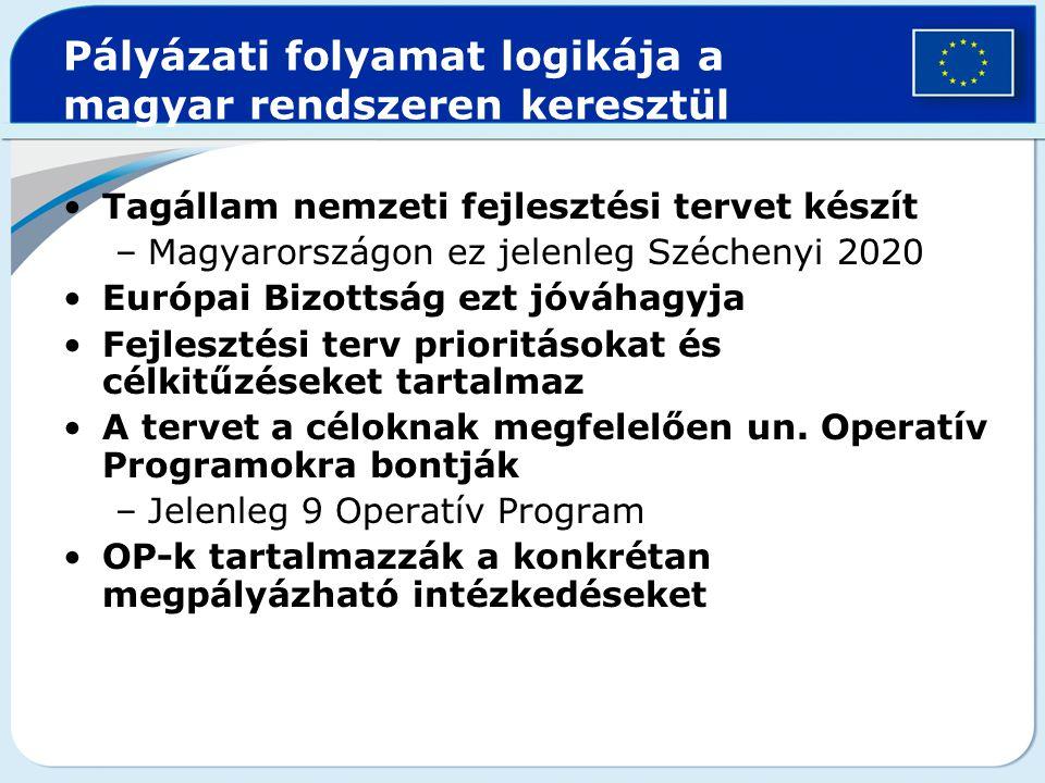 Pályázati folyamat logikája a magyar rendszeren keresztül Tagállam nemzeti fejlesztési tervet készít –Magyarországon ez jelenleg Széchenyi 2020 Európa