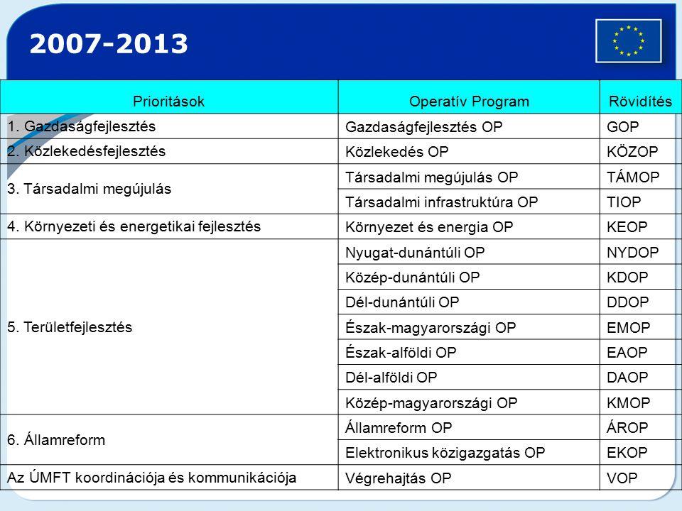PrioritásokOperatív ProgramRövidítés 1. Gazdaságfejlesztés Gazdaságfejlesztés OPGOP 2. Közlekedésfejlesztés Közlekedés OPKÖZOP 3. Társadalmi megújulás