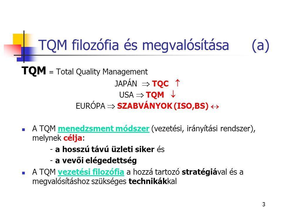 3 TQM filozófia és megvalósítása (a) TQM = Total Quality Management JAPÁN  TQC  USA  TQM  EURÓPA  SZABVÁNYOK (ISO,BS)  A TQM menedzsment módszer (vezetési, irányítási rendszer), melynek célja: - a hosszú távú üzleti siker és - a vevői elégedettség A TQM vezetési filozófia a hozzá tartozó stratégiával és a megvalósításhoz szükséges technikákkal