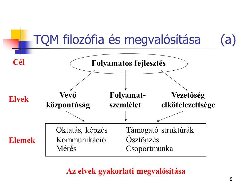 8 TQM filozófia és megvalósítása (a) Folyamatos fejlesztés Cél Elvek Elemek Vevő központúság Folyamat- szemlélet Vezetőség elkötelezettsége Oktatás, képzés Kommunikáció Támogató struktúrák Ösztönzés Mérés Csoportmunka Az elvek gyakorlati megvalósítása