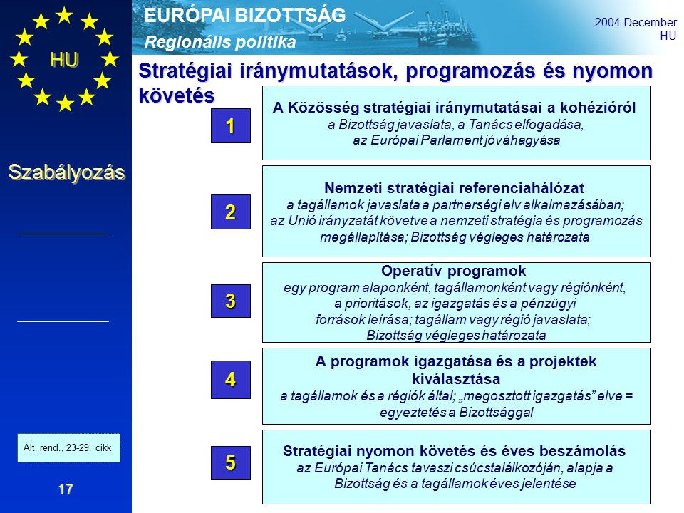 """Regionális politika EURÓPAI BIZOTTSÁG 2004 December HU Szabályozás 17 A Közösség stratégiai iránymutatásai a kohézióról a Bizottság javaslata, a Tanács elfogadása, az Európai Parlament jóváhagyása 1 Nemzeti stratégiai referenciahálózat a tagállamok javaslata a partnerségi elv alkalmazásában; az Unió irányzatát követve a nemzeti stratégia és programozás megállapítása; Bizottság végleges határozata 2 Operatív programok egy program alaponként, tagállamonként vagy régiónként, a prioritások, az igazgatás és a pénzügyi források leírása; tagállam vagy régió javaslata; Bizottság végleges határozata 3 A programok igazgatása és a projektek kiválasztása a tagállamok és a régiók által; """"megosztott igazgatás elve = egyeztetés a Bizottsággal 4 Stratégiai iránymutatások, programozás és nyomon követés 5 Stratégiai nyomon követés és éves beszámolás az Európai Tanács tavaszi csúcstalálkozóján, alapja a Bizottság és a tagállamok éves jelentése Art."""