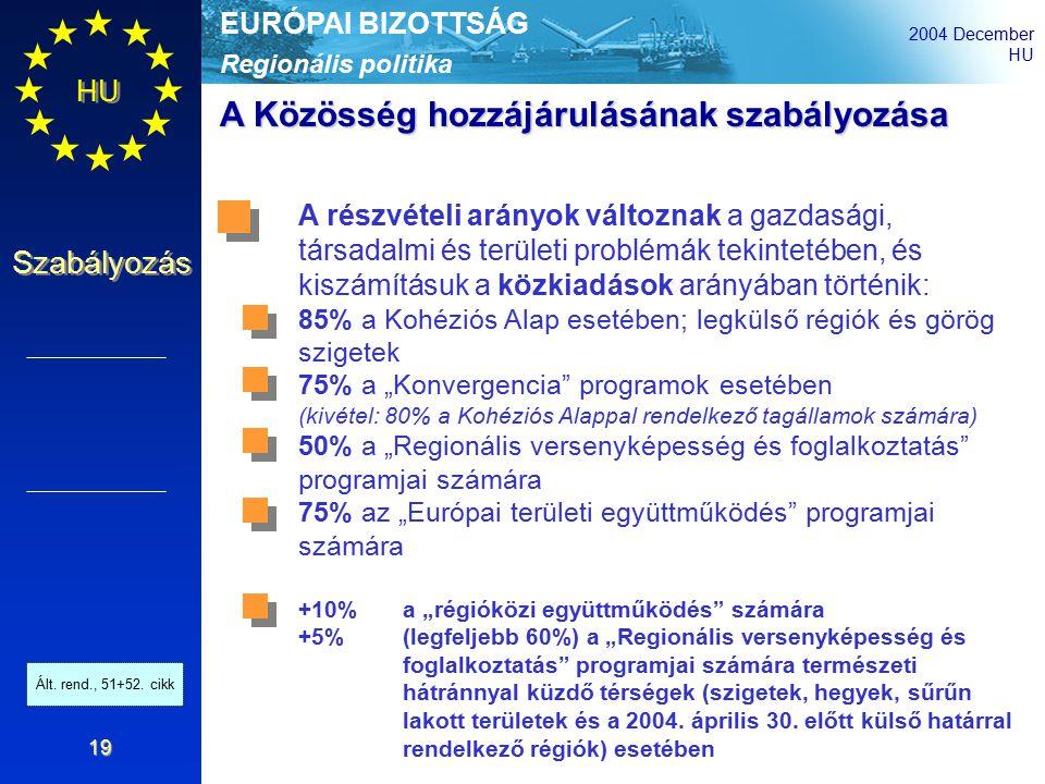 """Regionális politika EURÓPAI BIZOTTSÁG 2004 December HU Szabályozás 19 A Közösség hozzájárulásának szabályozása A részvételi arányok változnak a gazdasági, társadalmi és területi problémák tekintetében, és kiszámításuk a közkiadások arányában történik: 85% a Kohéziós Alap esetében; legkülső régiók és görög szigetek 75% a """"Konvergencia programok esetében (kivétel: 80% a Kohéziós Alappal rendelkező tagállamok számára) 50% a """"Regionális versenyképesség és foglalkoztatás programjai számára 75% az """"Európai területi együttműködés programjai számára +10%a """"régióközi együttműködés számára +5% (legfeljebb 60%) a """"Regionális versenyképesség és foglalkoztatás programjai számára természeti hátránnyal küzdő térségek (szigetek, hegyek, sűrűn lakott területek és a 2004."""
