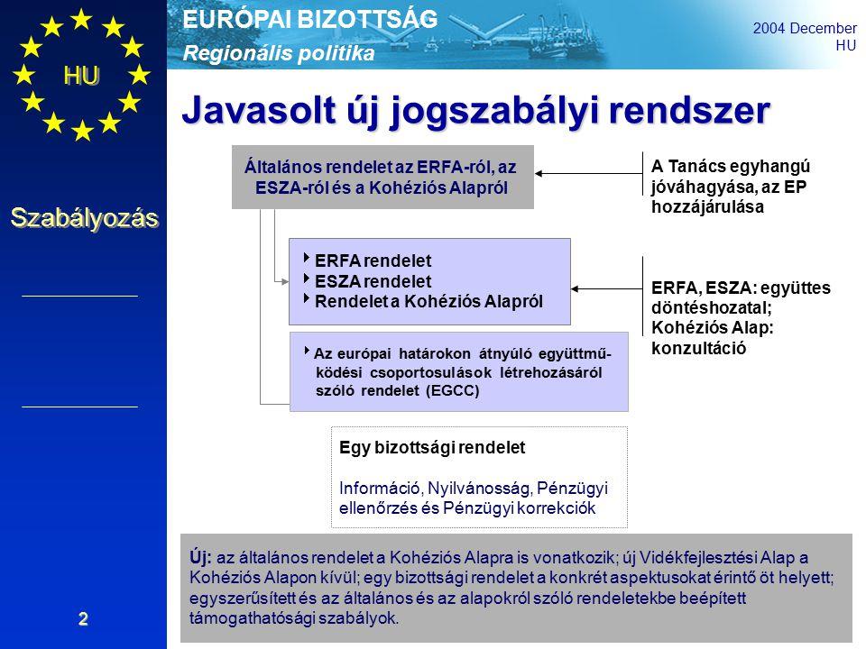 Regionális politika EURÓPAI BIZOTTSÁG 2004 December HU Szabályozás 2 Általános rendelet az ERFA-ról, az ESZA-ról és a Kohéziós Alapról  ERFA rendelet  ESZA rendelet  Rendelet a Kohéziós Alapról Egy bizottsági rendelet Információ, Nyilvánosság, Pénzügyi ellenőrzés és Pénzügyi korrekciók A Tanács egyhangú jóváhagyása, az EP hozzájárulása ERFA, ESZA: együttes döntéshozatal; Kohéziós Alap: konzultáció Javasolt új jogszabályi rendszer Új: az általános rendelet a Kohéziós Alapra is vonatkozik; új Vidékfejlesztési Alap a Kohéziós Alapon kívül; egy bizottsági rendelet a konkrét aspektusokat érintő öt helyett; egyszerűsített és az általános és az alapokról szóló rendeletekbe beépített támogathatósági szabályok.