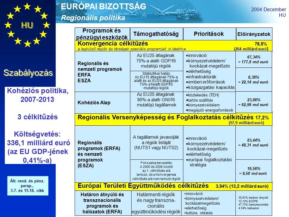 Regionális politika EURÓPAI BIZOTTSÁG 2004 December HU Szabályozás Konvergencia célkitűzés 78,5% a legkülső régiók és térségek speciális programjait is ideértve (264 milliárd euró ) Programok és pénzügyi eszközök TámogathatóságPrioritások Előirányzatok Európai Területi Együttműködés célkitűzés 3,94% (13,2 milliárd euró) Regionális Versenyképesség és Foglalkoztatás célkitűzés 17,2% (57,9 milliárd euró) Kohéziós politika, 2007-2013 3 célkitűzés Költségvetés: 336,1 milliárd euró (az EU GDP-jének 0,41%-a) Ált.