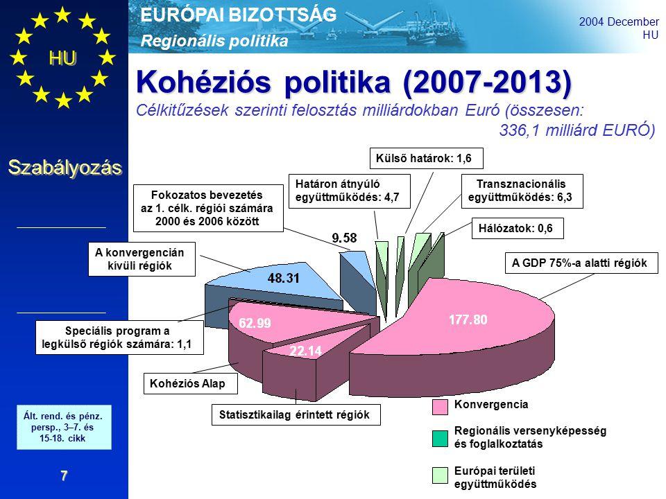 Regionális politika EURÓPAI BIZOTTSÁG 2004 December HU Szabályozás 7 Konvergencia Regionális versenyképesség és foglalkoztatás Európai területi együttműködés A GDP 75%-a alatti régiók Statisztikailag érintett régiók Kohéziós Alap Speciális program a legkülső régiók számára: 1,1 A konvergencián kívüli régiók Fokozatos bevezetés az 1.