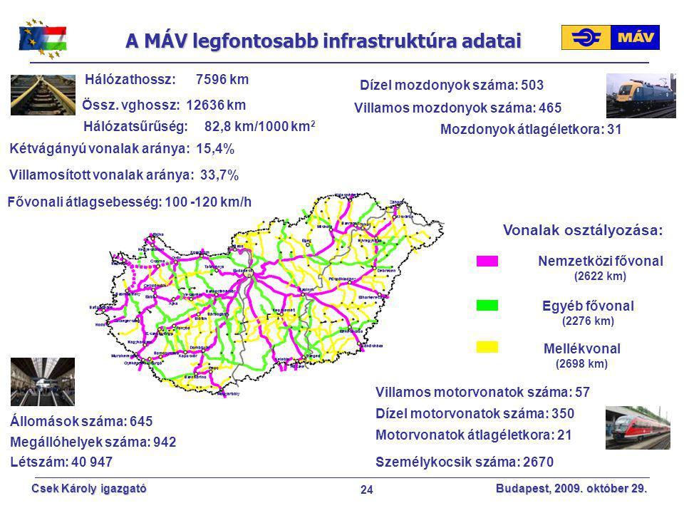 24 Csek Károly igazgató Budapest, 2009. október 29. A MÁV legfontosabb infrastruktúra adatai Hálózathossz: 7596 km Mozdonyok átlagéletkora: 31 Létszám
