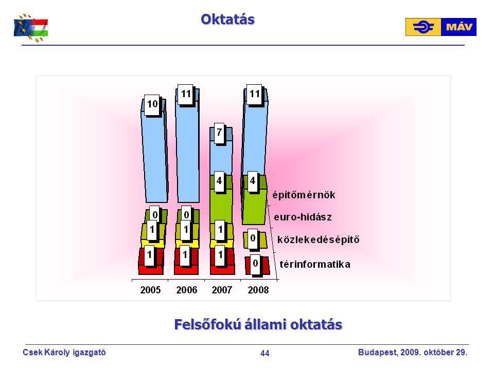 44 Csek Károly igazgató Budapest, 2009. október 29. Felsőfokú állami oktatás Oktatás