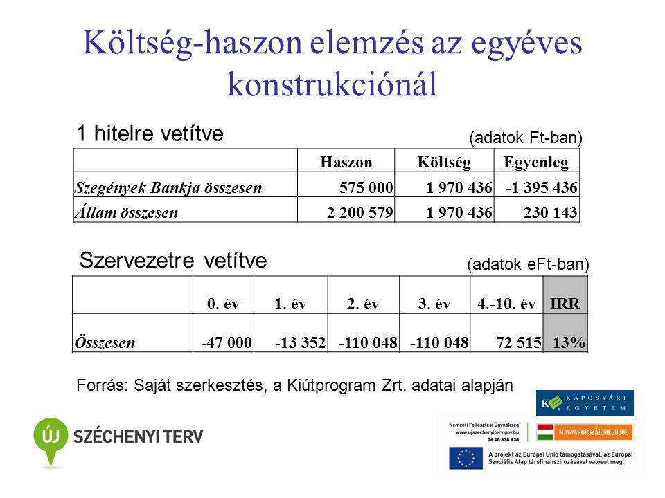 Költség-haszon elemzés az egyéves konstrukciónál (adatok Ft-ban) HaszonKöltségEgyenleg Szegények Bankja összesen575 0001 970 436-1 395 436 Állam összesen2 200 5791 970 436230 143 0.