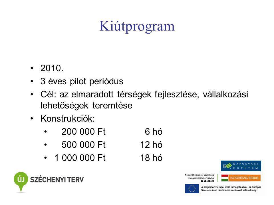 Kiútprogram 2010.