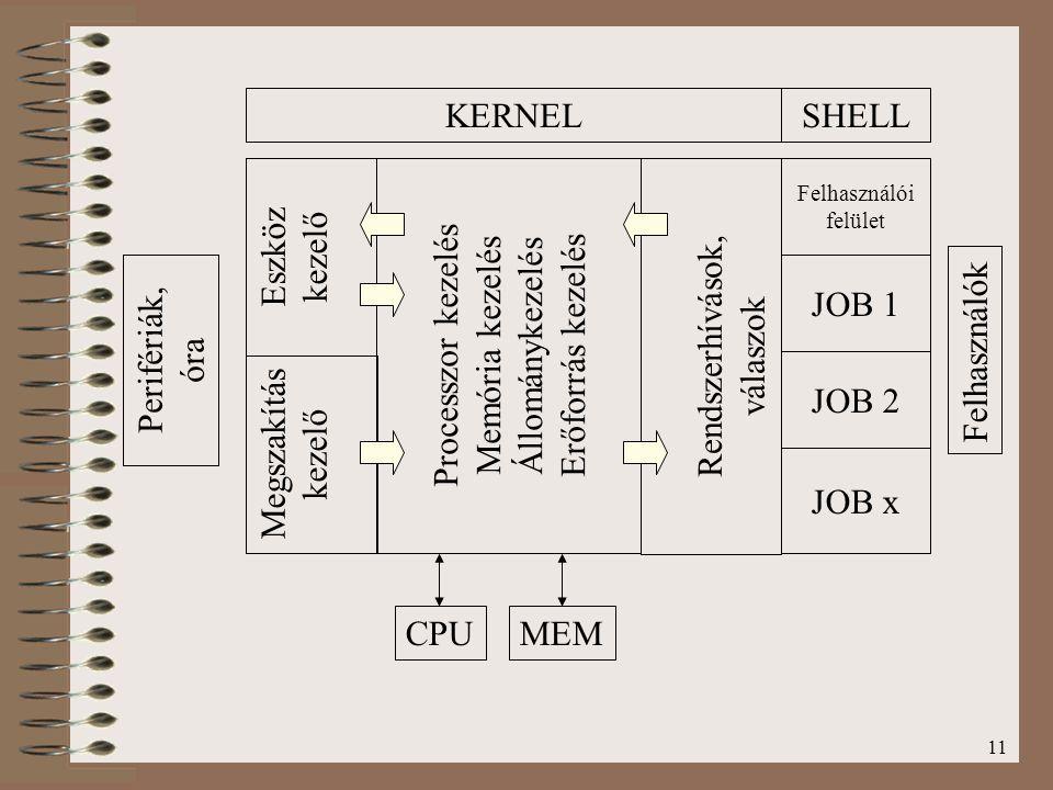 11 Megszakítás kezelő Eszköz kezelő Processzor kezelés Memória kezelés Állománykezelés Erőforrás kezelés Rendszerhívások, válaszok Felhasználói felüle