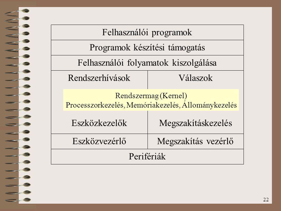 22 Felhasználói programok Programok készítési támogatás Felhasználói folyamatok kiszolgálása Rendszerhívások Eszközkezelők Eszközvezérlő Perifériák Vá