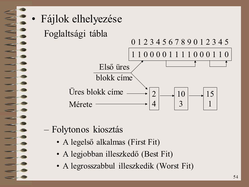 54 Fájlok elhelyezése Foglaltsági tábla –Folytonos kiosztás A legelső alkalmas (First Fit) A legjobban illeszkedő (Best Fit) A legrosszabbul illeszked