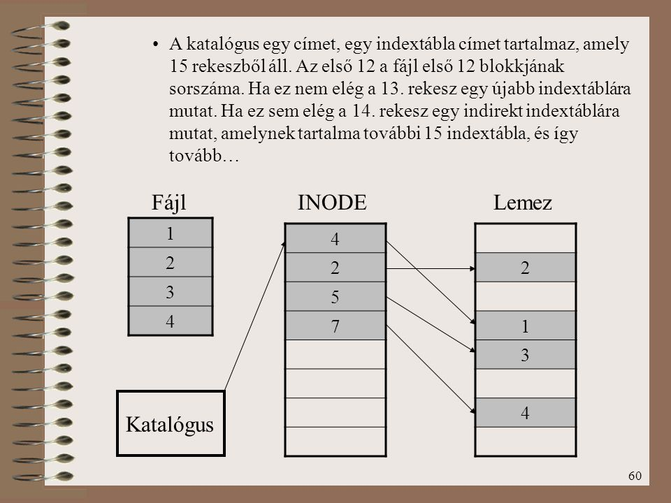 60 1 2 3 4 Katalógus Fájl 4 2 5 7 2 1 3 4 INODELemez A katalógus egy címet, egy indextábla címet tartalmaz, amely 15 rekeszből áll. Az első 12 a fájl