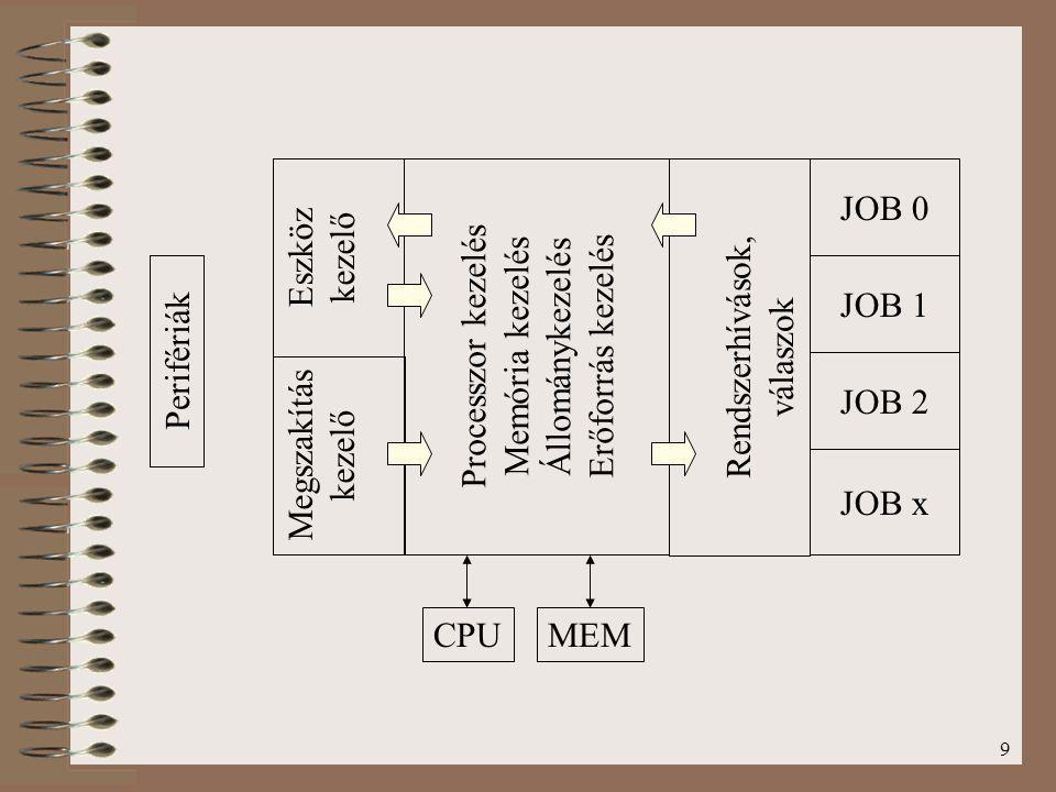 9 Megszakítás kezelő Eszköz kezelő Processzor kezelés Memória kezelés Állománykezelés Erőforrás kezelés Rendszerhívások, válaszok JOB 0 JOB 1 JOB 2 JO