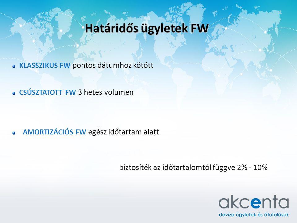 Határidős ügyletek FW KLASSZIKUS FW pontos dátumhoz kötött CSÚSZTATOTT FW 3 hetes volumen AMORTIZÁCIÓS FW egész időtartam alatt biztosíték az időtartalomtól függve 2% - 10%