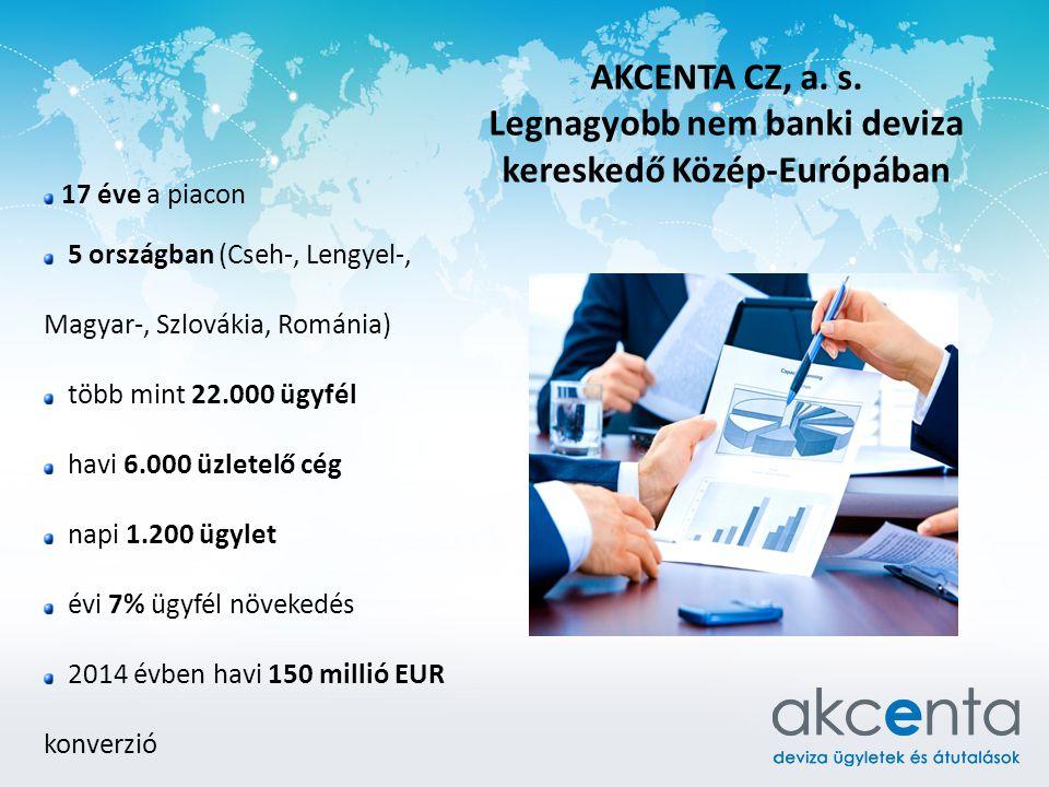 17 éve a piacon 5 országban (Cseh-, Lengyel-, Magyar-, Szlovákia, Románia) több mint 22.000 ügyfél havi 6.000 üzletelő cég napi 1.200 ügylet évi 7% ügyfél növekedés 2014 évben havi 150 millió EUR konverzió AKCENTA CZ, a.