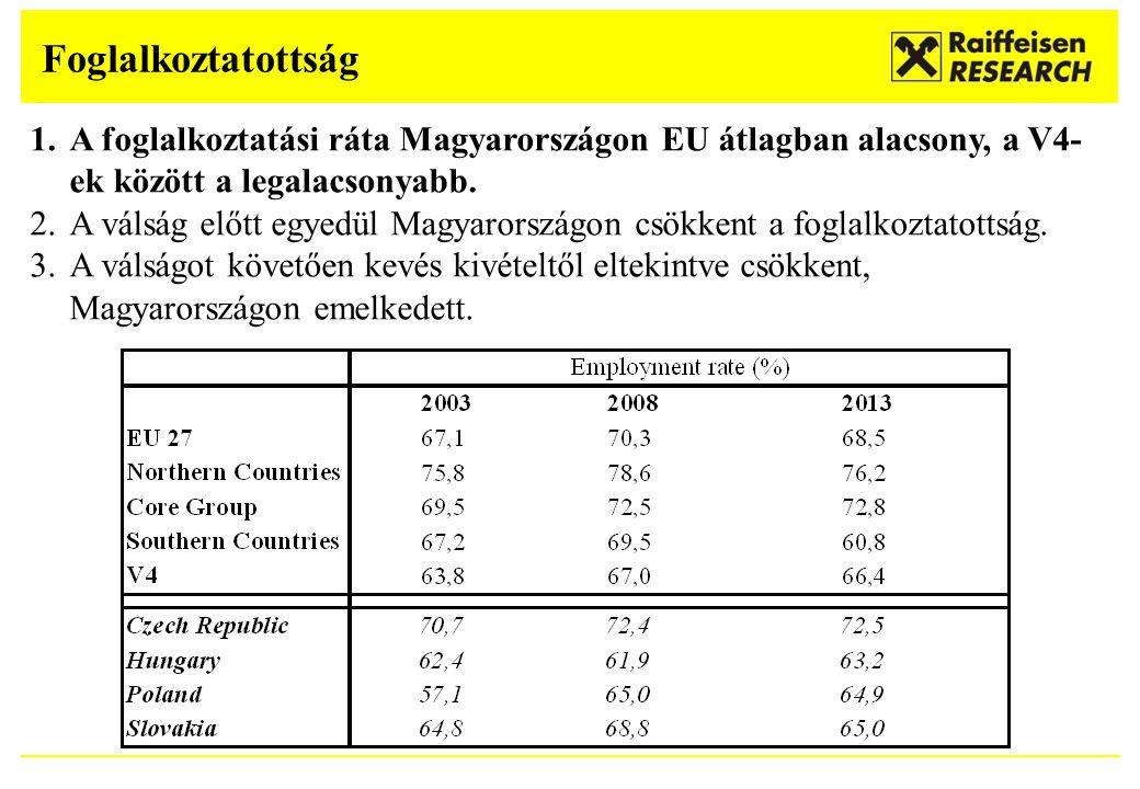 Foglalkoztatottság 1.A foglalkoztatási ráta Magyarországon EU átlagban alacsony, a V4- ek között a legalacsonyabb. 2.A válság előtt egyedül Magyarorsz