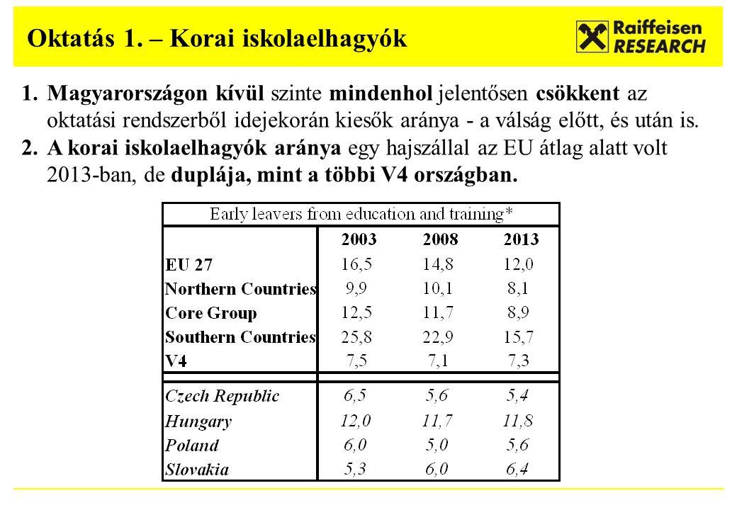Oktatás 1. – Korai iskolaelhagyók 1.Magyarországon kívül szinte mindenhol jelentősen csökkent az oktatási rendszerből idejekorán kiesők aránya - a vál