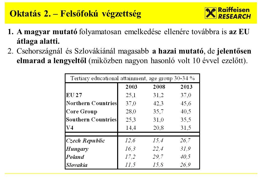Oktatás 2. – Felsőfokú végzettség 1.A magyar mutató folyamatosan emelkedése ellenére továbbra is az EU átlaga alatti. 2.Csehországnál és Szlovákiánál