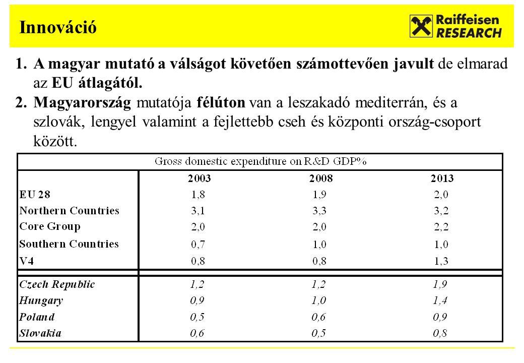 Innováció 1.A magyar mutató a válságot követően számottevően javult de elmarad az EU átlagától. 2.Magyarország mutatója félúton van a leszakadó medite