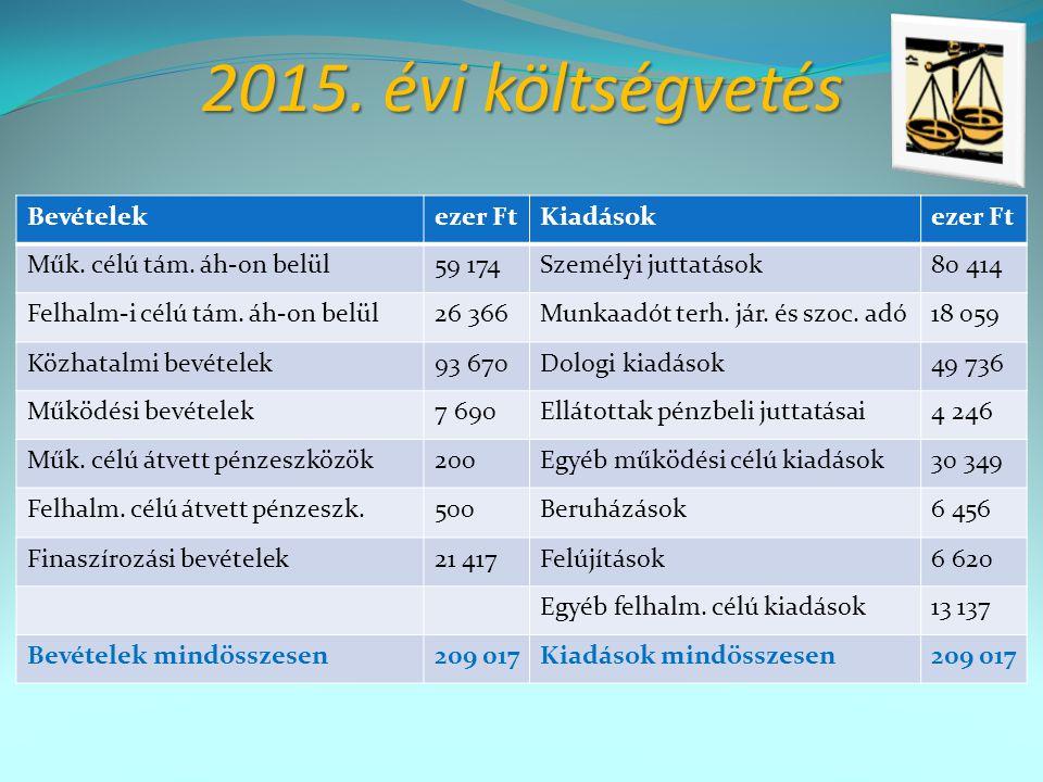 2015.évi költségvetés Bevételekezer FtKiadásokezer Ft Műk.